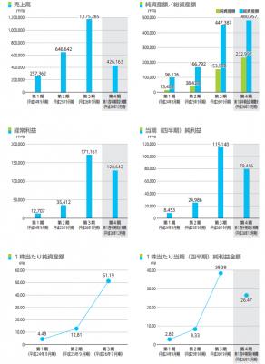 リンクバル(6046)初値 IPO評判