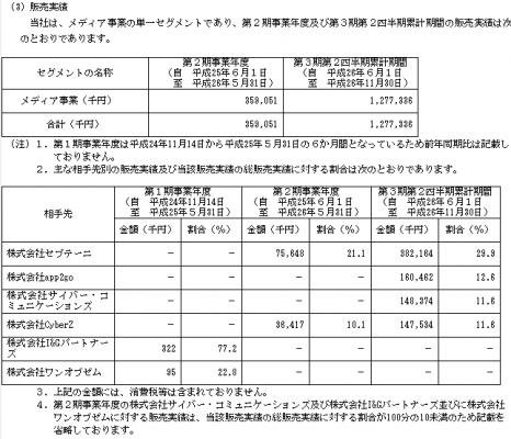 Gunosy(6047)IPOの取引先