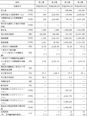 ヘリオス(4593)IPOの業績結果