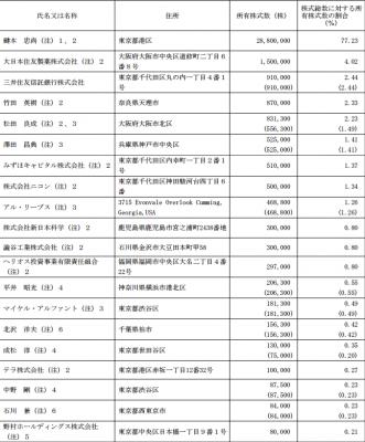 ヘリオス(4593)IPO株主状況とロックアップ