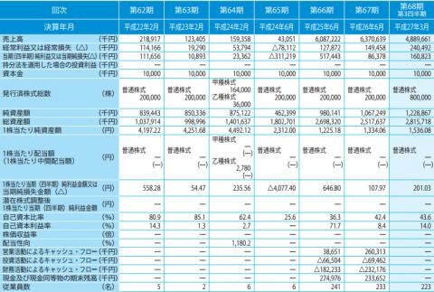 スマートバリュー(9417)IPO分析