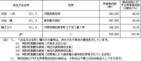 スマートバリュー(9417)IPO ベンチャーキャピタル株主