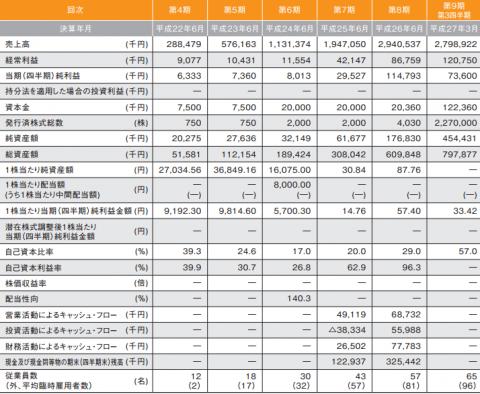 マーケットエンタープライズ(3135)IPO分析