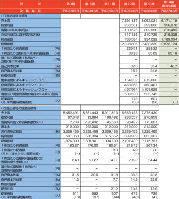 デジタル・インフォメーション・テクノロジーIPO売上分析