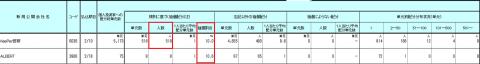 東海東京証券のIPO抽選結果