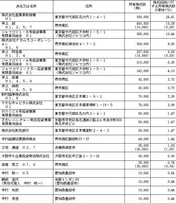 中村超硬(6166)IPO分析