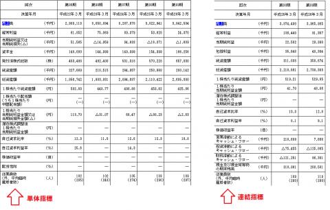 エコノス(3136)IPO分析結果