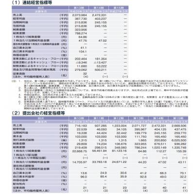 ファンデリー(3137)IPO初値分析