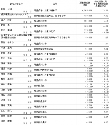 ファンデリー(3137)IPOロックアップ状況