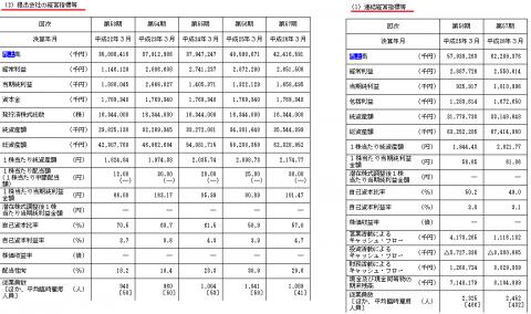 メニコン(7780)IPO分析