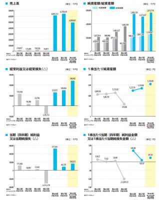 スマートバリュー(9417)売上推移と分析