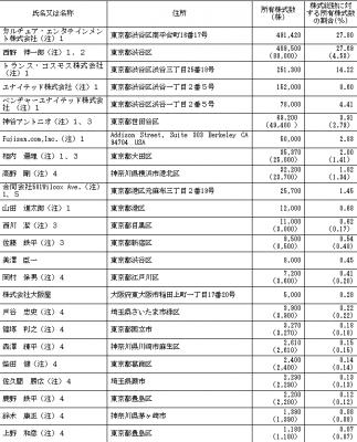富士山マガジンサービス株主とロックアップの状況