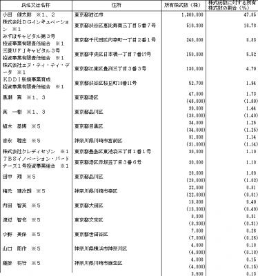 アイリッジ(3917)IPO ロックアップ状況と評判