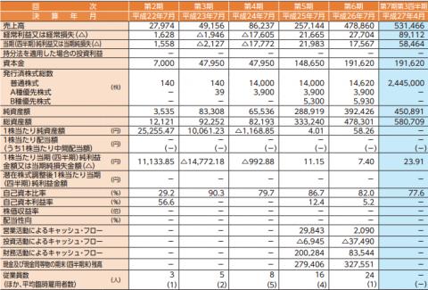 アイリッジ(3917)IPO業績と売上分析