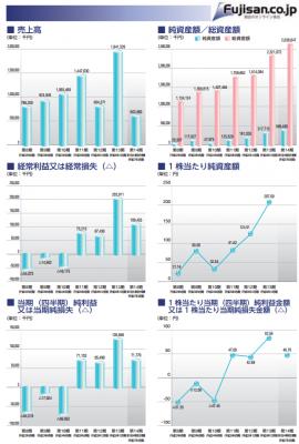 富士山マガジンサービスIPO分析と業績動向