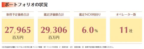 ジャパン・シニアリビング投資法人(3460)IPO初値予想
