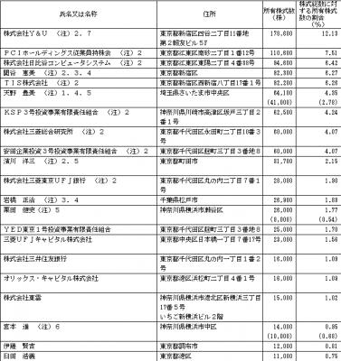 PCIホールディングス(3918)IPO ロックアップの状況
