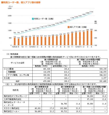 アイリッジ(3917)IPO分析