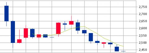 平山(7781)IPO上場結果