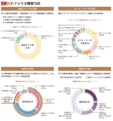ジャパン・シニアリビング投資法人IPO初値予想ブログ
