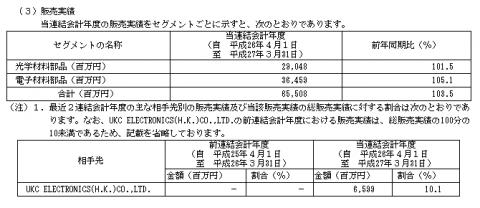 デクセリアルズ(4980)IPO評判