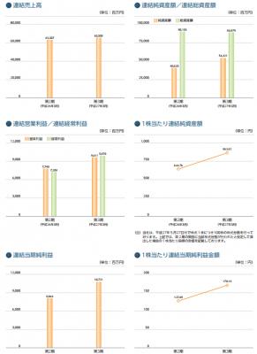 デクセリアルズ(4980)IPO売上と業績