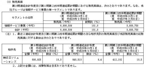 PCIホールディングス(3918)IPO ロックアップ情報