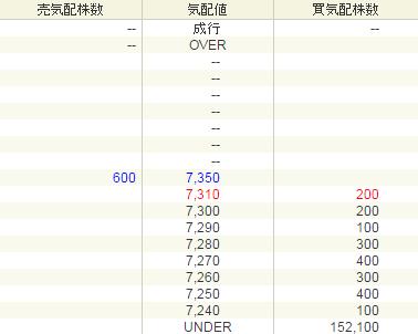アイリッジ(3917)IPO初値結果