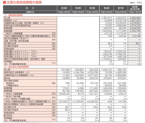 メタップス(6172)IPO評判