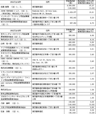 メタップス(6172)IPO株主状況