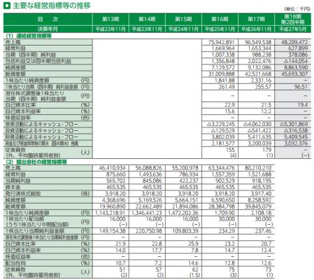 ラクト・ジャパン(3139)IPO評判