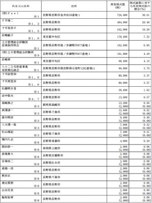 土木管理総合試験所 (6171)株主の状況
