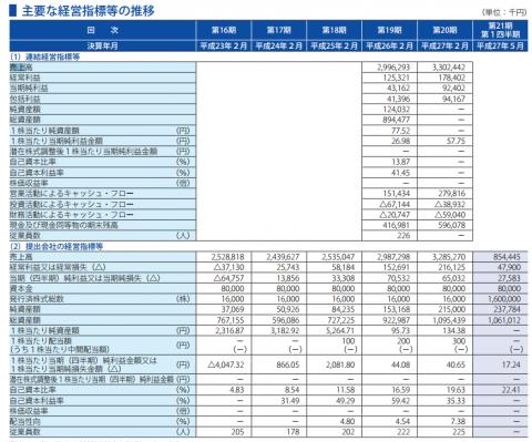 アクアライン(6173)IPO売上と利益