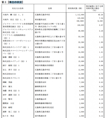 アクアライン(6173)IPO株主の状況 ロックアップとストックオプション
