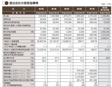 STUDIOUS(3415)IPO評判とIPO分析