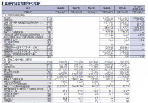 JESCOホールディングス(1434)IPO初値予想と評判