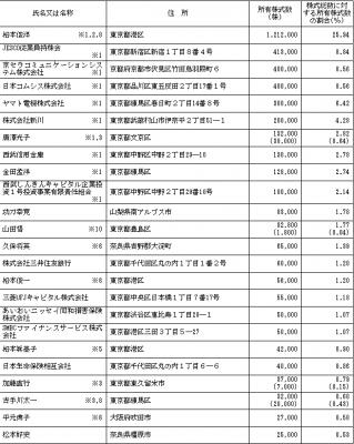 JESCOホールディングス(1434)IPO株主ロックアップ