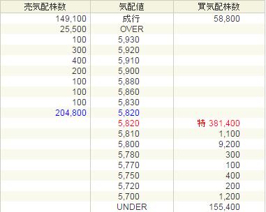 PCIホールディングス(3918)IPO上場