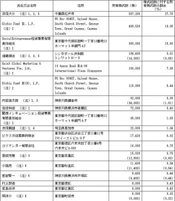 ピクスタ(3416)IPO ベンチャーキャピタル
