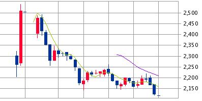パルマ(3461)IPO初値結果