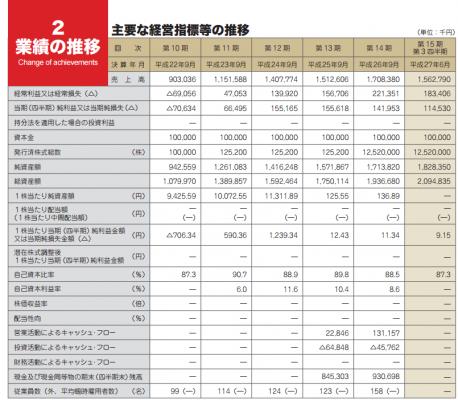 ブランジスタ(6176)IPO業績と評判