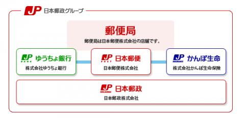 日本郵政グループ