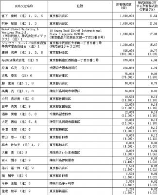 AppBank(6177)IPO ロックアップの状況