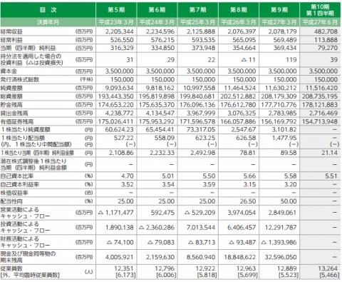 ゆうちょ銀行(7182)IPO新規上場