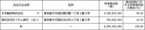 ゆうちょ銀行(7182)IPOの株主状況