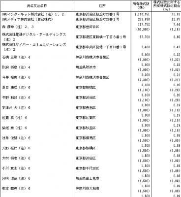 GMOメディア(6180)IPO株主構成とロックアップ状況