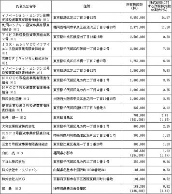 グリーンペプタイド(4594)IPOロックアップ