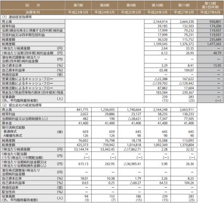 パートナーエージェント(6181)IPO評判