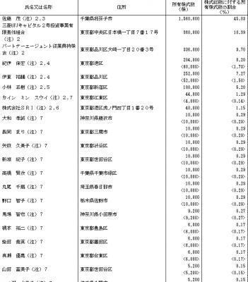 パートナーエージェント(6181)新規上場承認とロックアップ状況