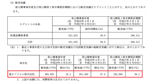 グリーンペプタイド(4594)取引先が富士フイルム